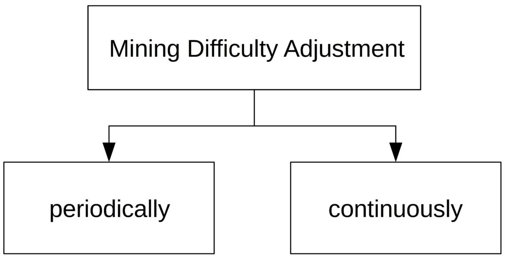 Mining difficulty adjustment algorithms