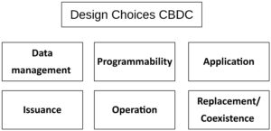 Features and design choices of CBDC: rgrammability, Operation, Issuance, Data management, Replacement, application