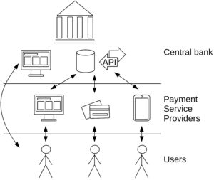 Hybrid model: users can interact with both, Payment service providers and the central bank